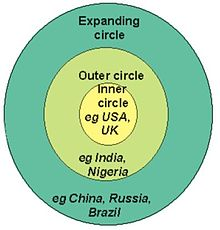 Kachru's Three Circles of World Englishes